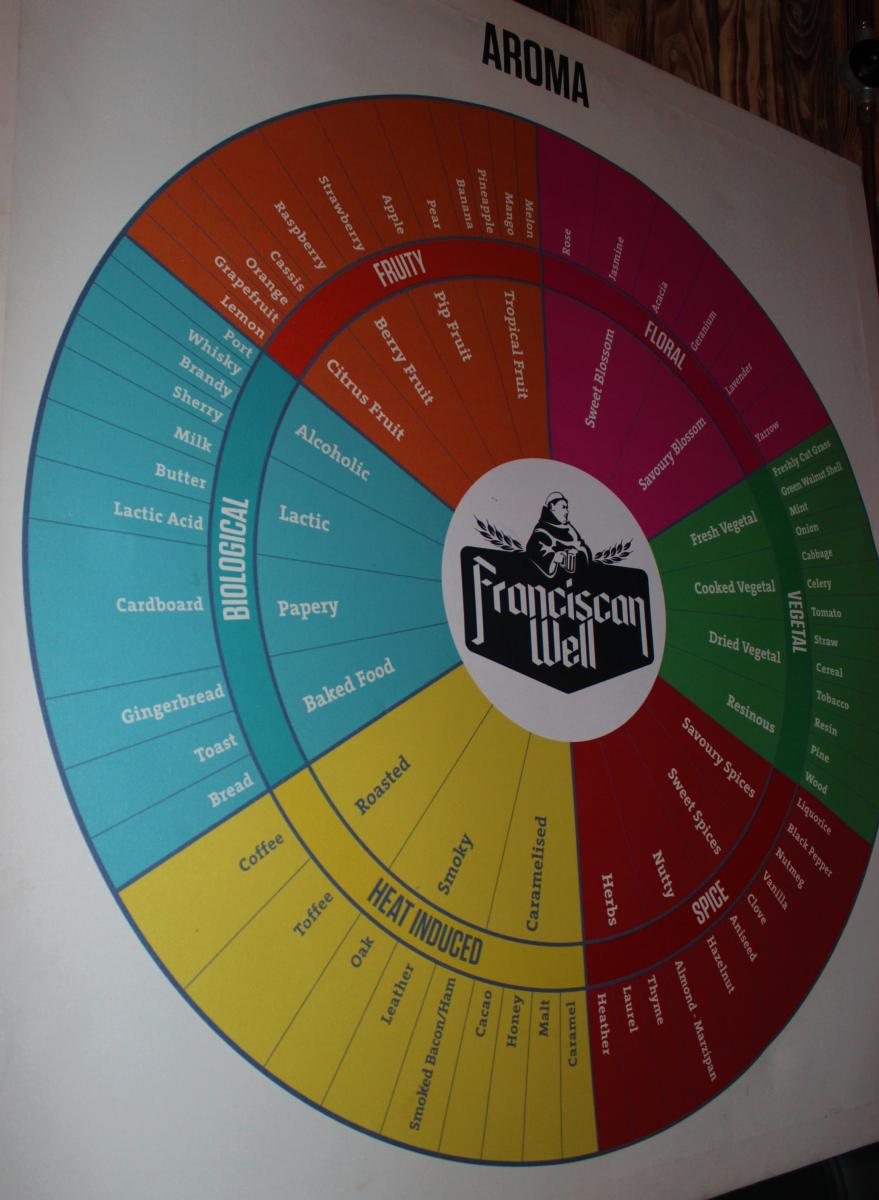 Learn more about the different flavours in beer